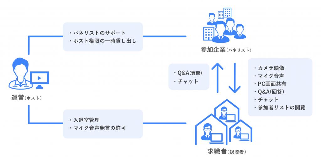 Webを活用した合同企業説明会(Web会議システム「Zoom」の導入支援、テクニカルサポート)